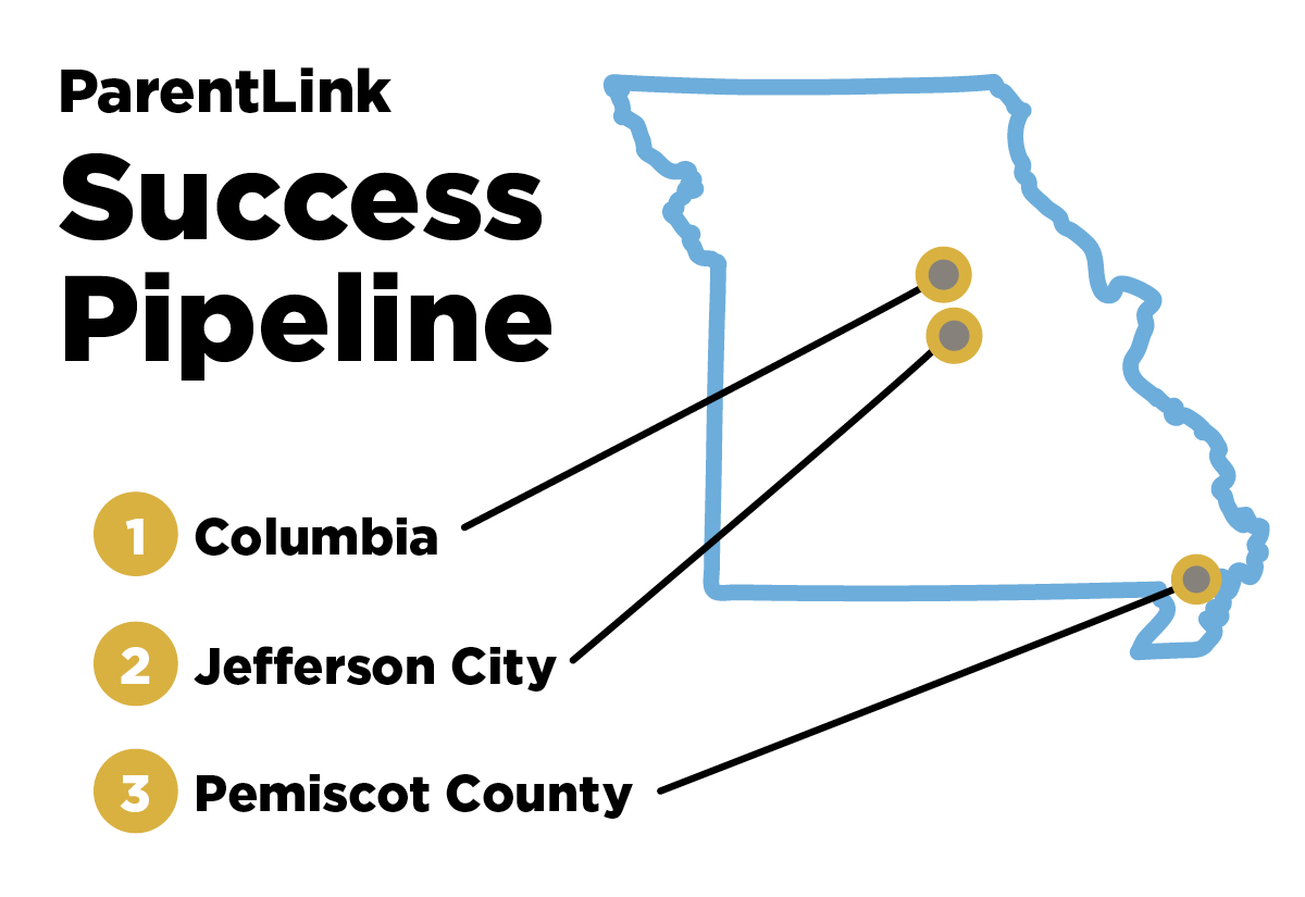 ParentLink Success Pipeline, Columbia, MO, Jefferson City, MO, Pemiscot County, MO