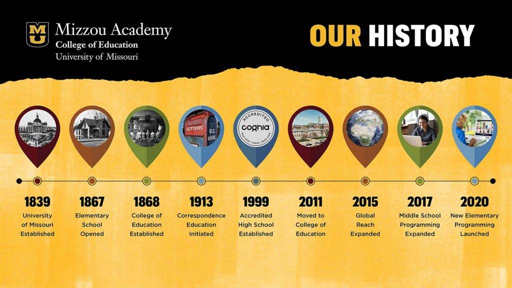 Mizzou Academy Timeline