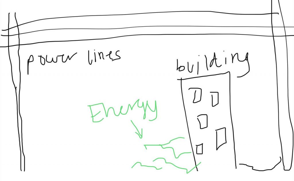 EYE Project student model, Student Writing: My model shows that the buildings get energy from maybe power lines and it also show that energy can pollute the air If there is a leak somewhere in the building.