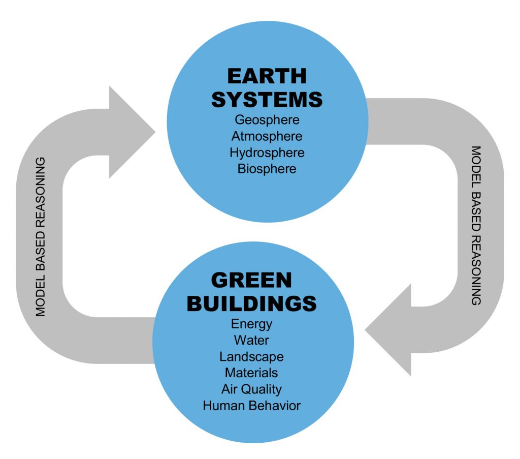 blue circle: EARTH SYSTEMS, Geosphere, Atmosphere, Hydrosphere, Biosphere, blue circle with GREEN BUILDINGS, Energy, Water, Landscape, Materials, Air Quality, Human Behavior, gray arrows pointing to both blue circles with Model Based Reasoning in each arrow