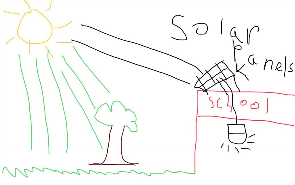 EYE Project student model, Student Writing My model shows the sun shining on the solar panels which power the light in the school. My model shows the natural environment is affected in a good way because the sun is fertilizing the tree and the grass.